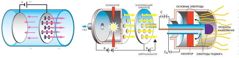 Схема ионный двигатель