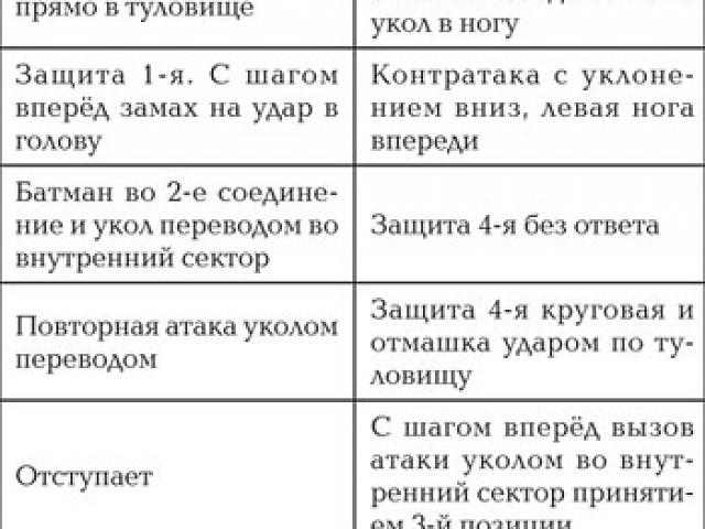 Фехтование На Шпагах - Мовшович-